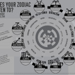 Tastebuds_infographics_zodiac_planetdamage-150x150