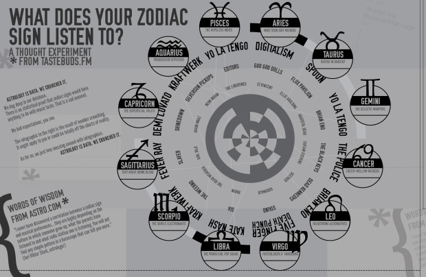 What Music Do Zodiac Signs Listen To? Check out our infographic for more real or unreal content!