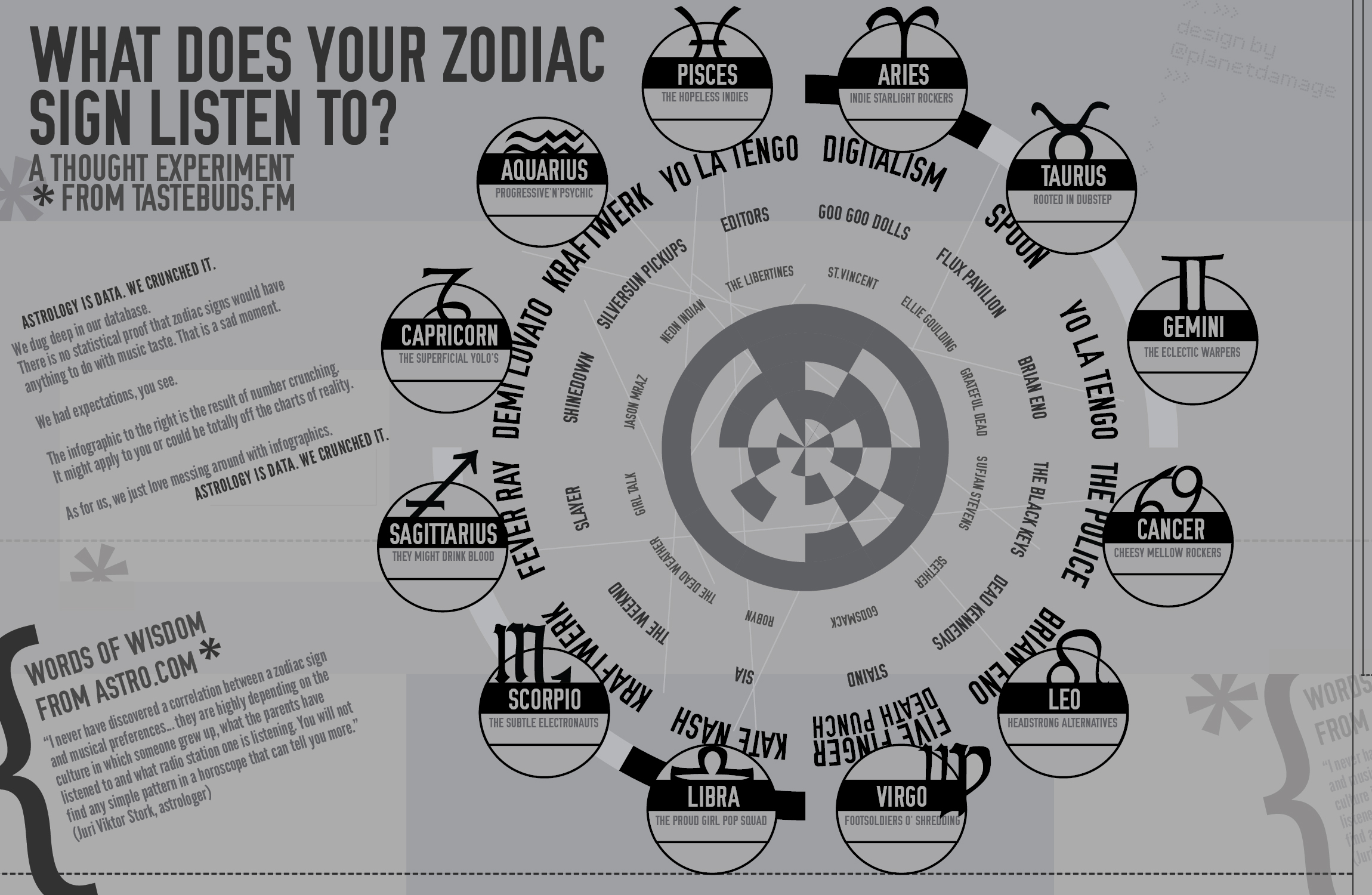 What Does Your Zodiac Sign Listen To?
