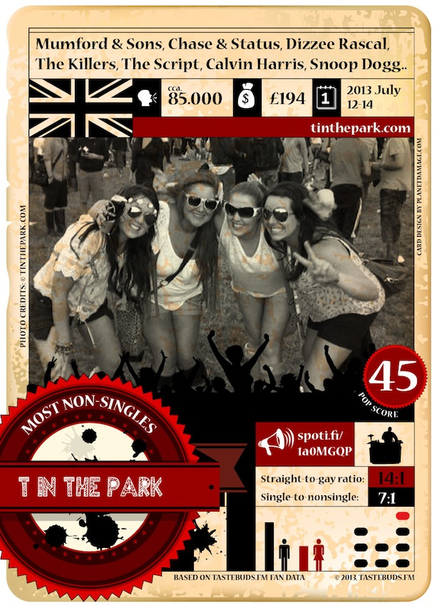T in the Park Trading Card